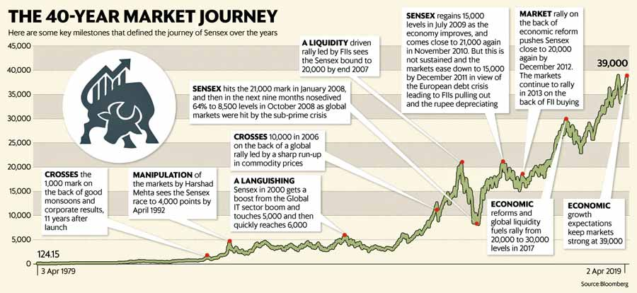 BSE SENSEX 40 years 1979-2019 values, reasons for ups and downs